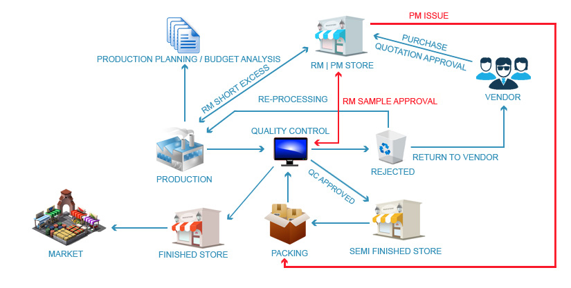 Pharma Production Software | Pharmaceutical Manufacturing